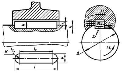 Шпонка. шпоночный паз. | механикинфо