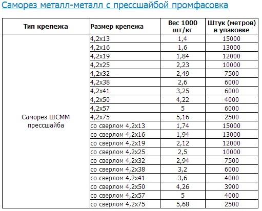 Вес саморезов: расчет массы, разновидности, классификация