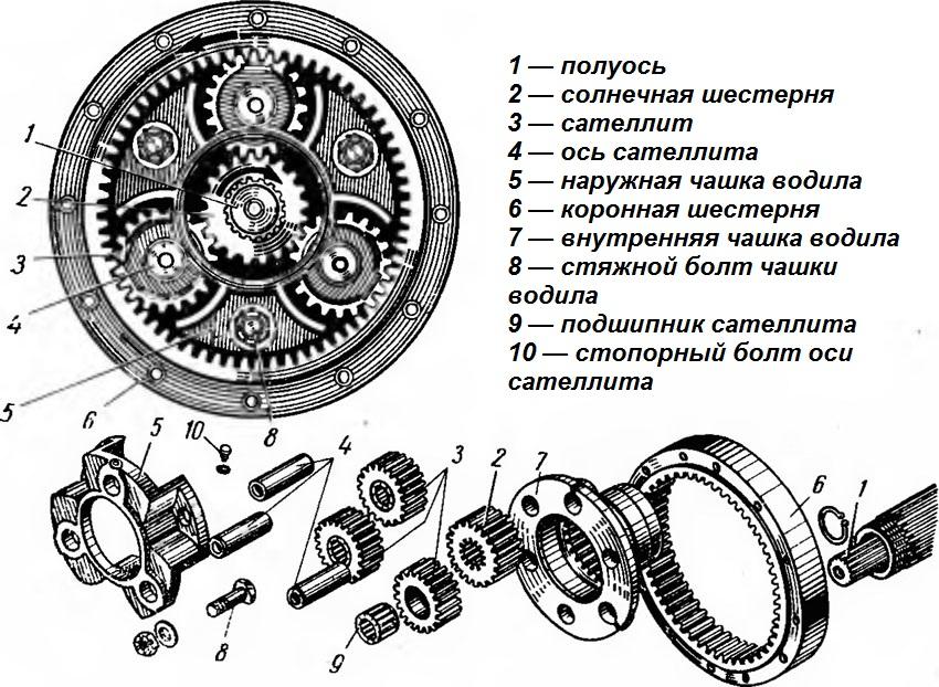 Как работает шестерня планетарная редуктора у велосипеда