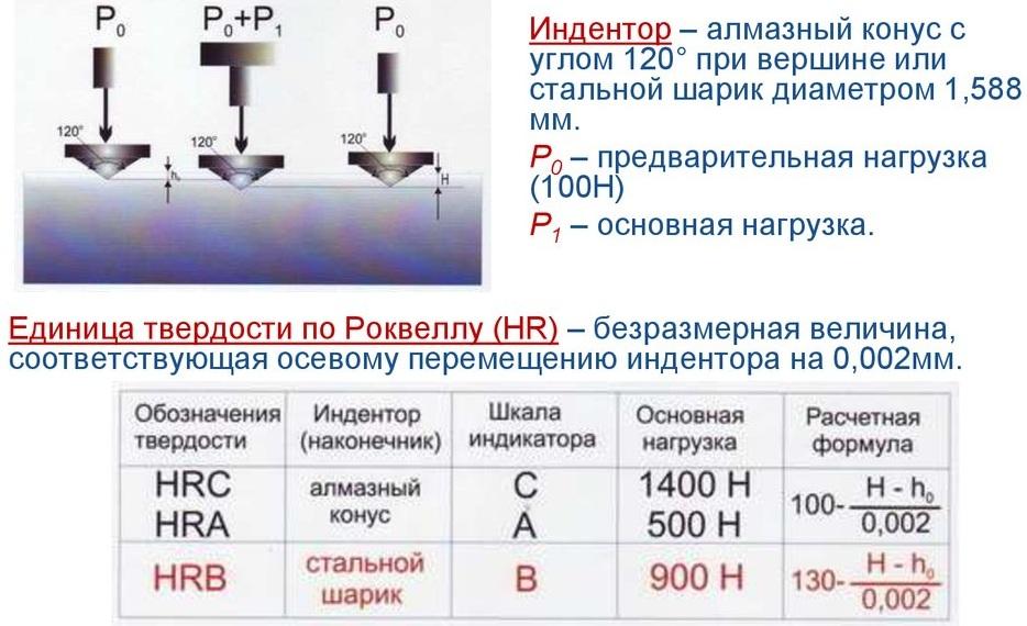 Твёрдость по шору (метод отскока) — википедия