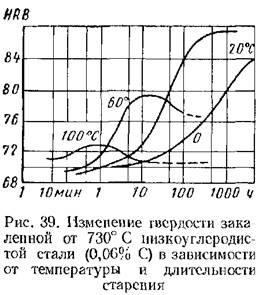 Старение металлов : энциклопедия бсэ -  alcala.ru