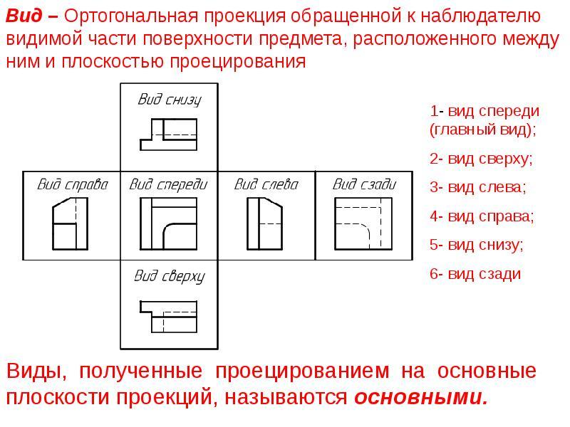 Расположение видов на чертеже: гост, основные правила ескд