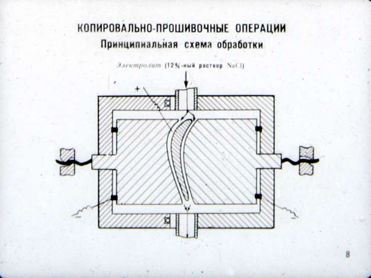 Электрохимические станки