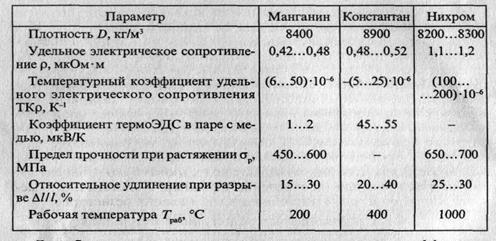 Сплав манганин