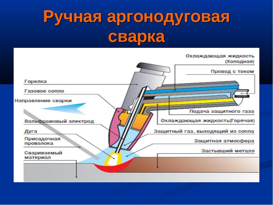 Технология сварки нержавейки аргоном:расход аргона при сварке