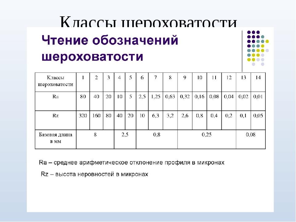 Таблица перевода шероховатости rz в ra - морской флот