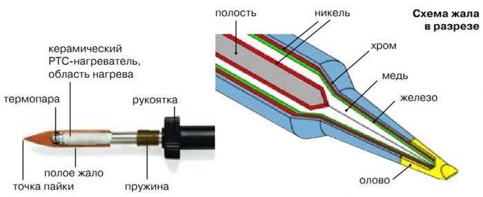 Импульсный паяльник: разновидности и принцип работы устройства для пайки