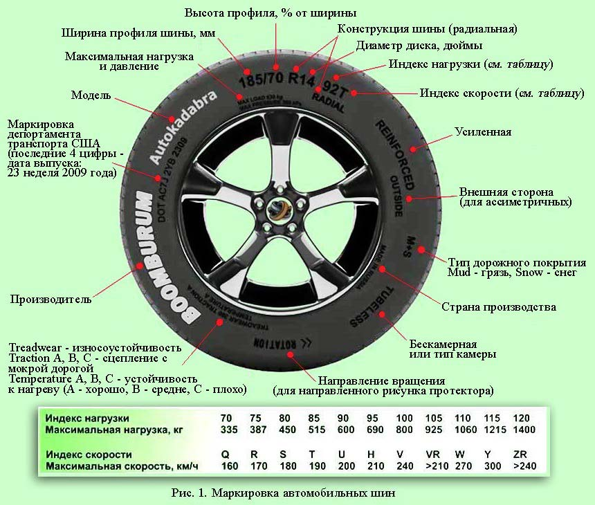 ➤ маркировки шин автомобиля - подробная расшифровка