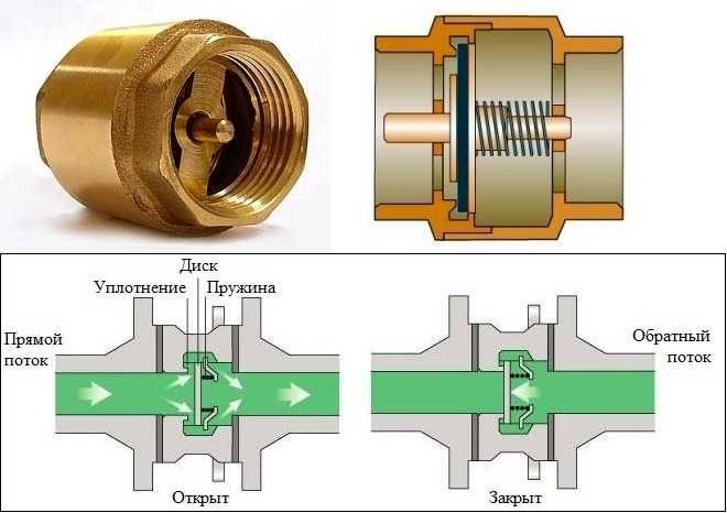 Обратный клапан — устройство, установка, как выбрать
