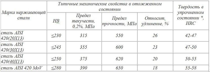 Сталь 40х13 — характеристики и область применения