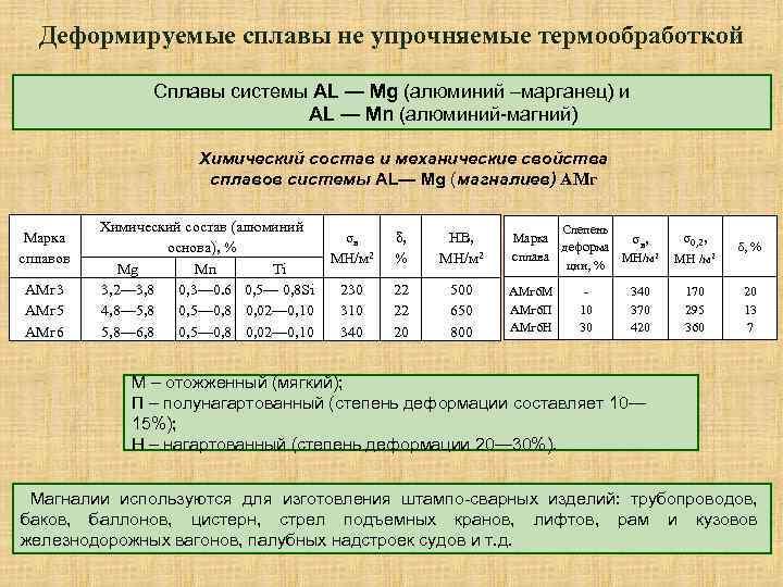 коррозионностойкие сплавы  al—mg—si: ав, ад31, ад33, ад35