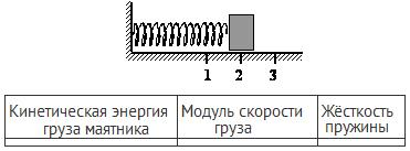 Кинетическая энергия груза на пружине формула