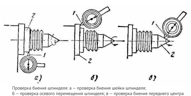 Испытание и проверка фрезерных станков на точность
