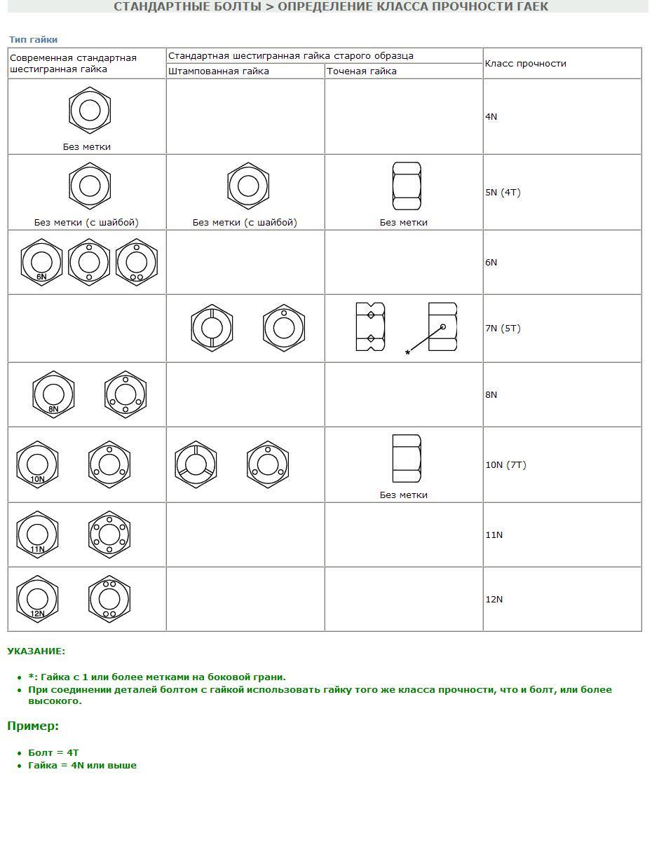Маркировка болтов: обозначения по госту и расшифровка. что означают цифры? маркировка по размерам и покрытию