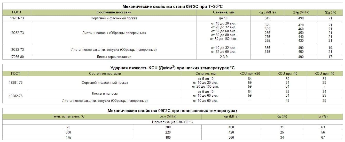 Сталь 09г2с: технические характеристики, расшифровка марки материала