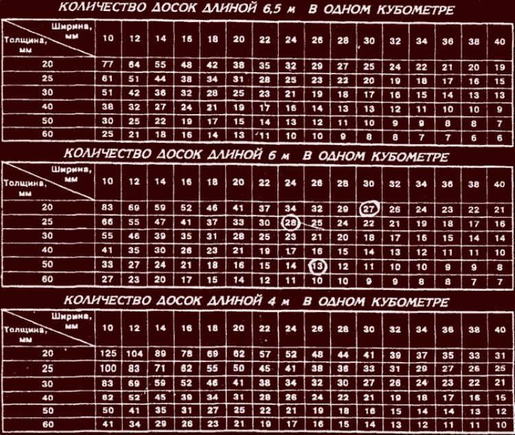 Сколько досок в кубе: калькулятор расчета и таблица кубатуры пиломатериала 4 и 6 метров
