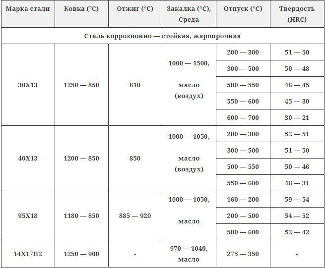 Закалка стали у8: технология и температура