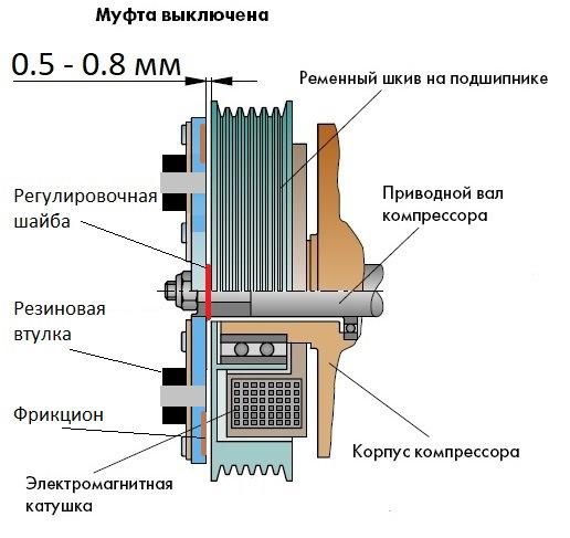 Муфты электромагнитные в москве - сравнить цены и купить