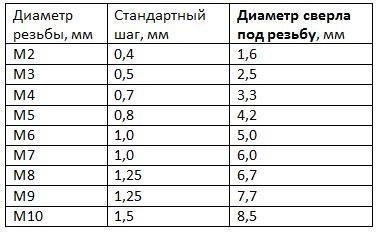 Таблица размера сверла и отверстия под резьбу