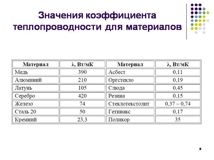 17.теплоемкость и теплопроводность металлов и сплавов