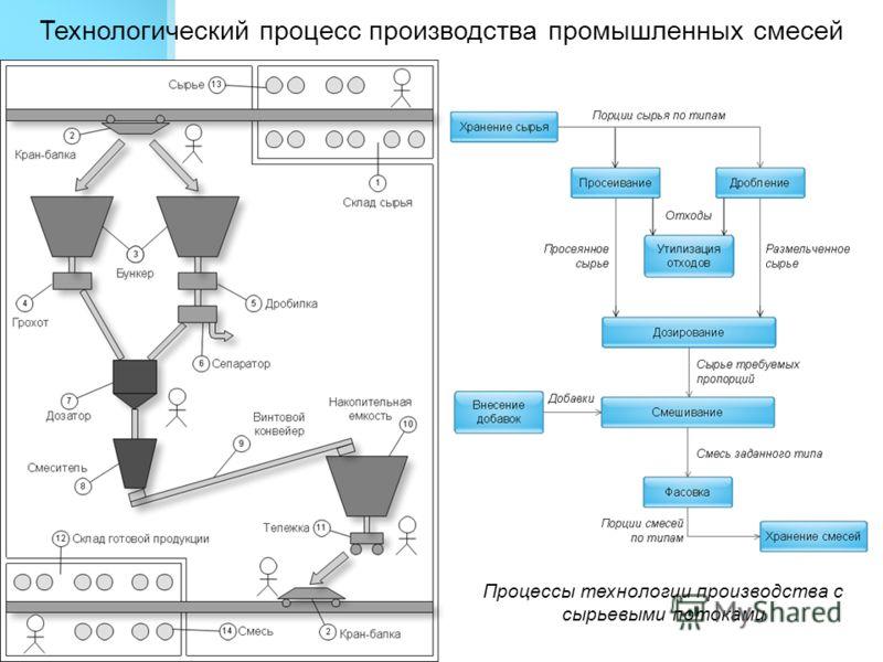 Понятие о технологическом процессе