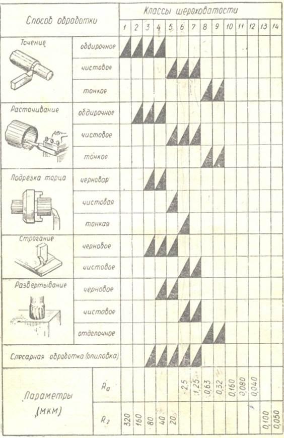 Шероховатость поверхности