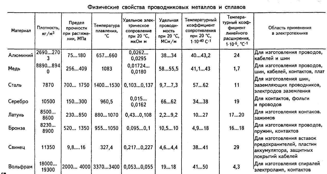 Температура плавления разных металлов в таблице