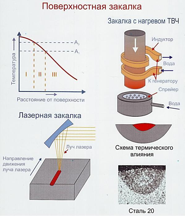 Технология закалки 45 стали. термическая обработка вала