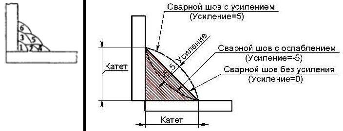 Катет сварного шва при сварке: как измерить, рассчитать и выбрать