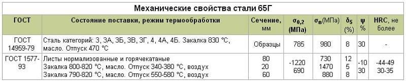 Сталь 45х14н14в2м: характеристики, расшифровка, химический состав