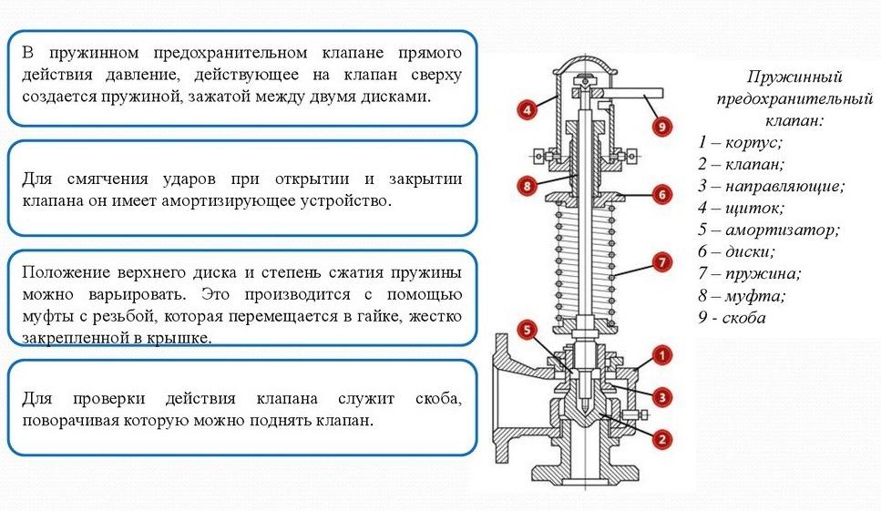 Конструктивные особенности предохранительных клапанов | ртмт