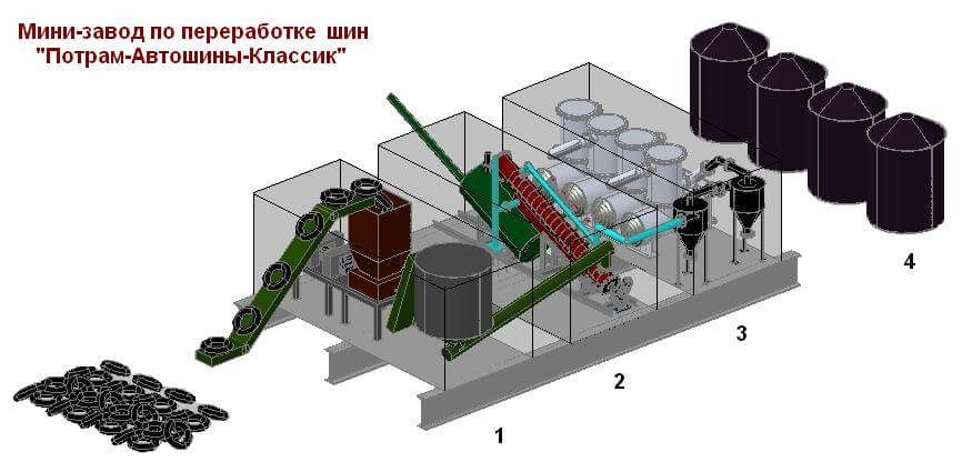 Изделия из резиновой крошки: применение отходов от шин для производства резиновых покрытий, фигур для детских площадок и другие сферы использования