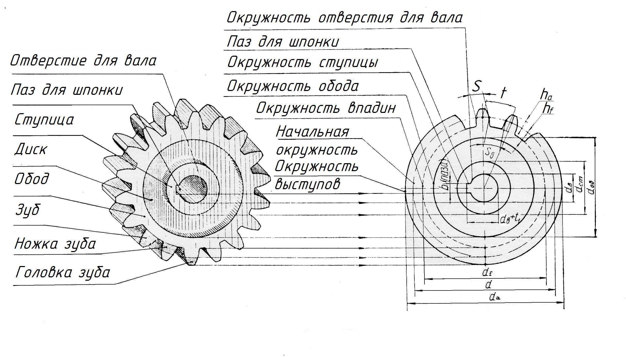 Как узнать модуль зубчатого колеса? расчет в excel.   блог александра воробьева