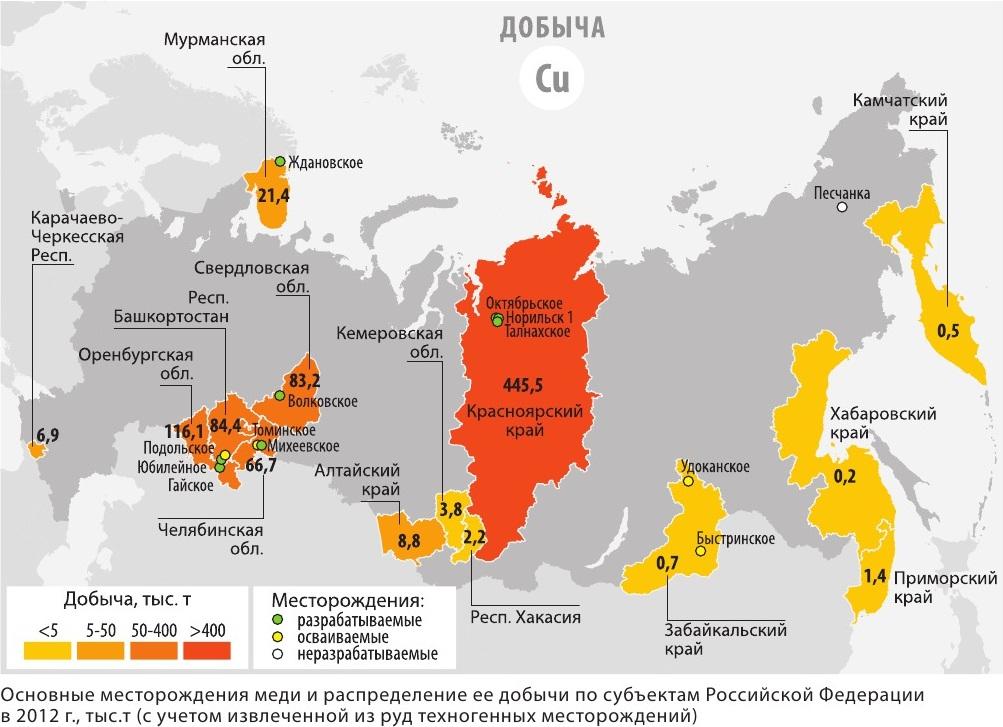 Где добывают медные руды в россии