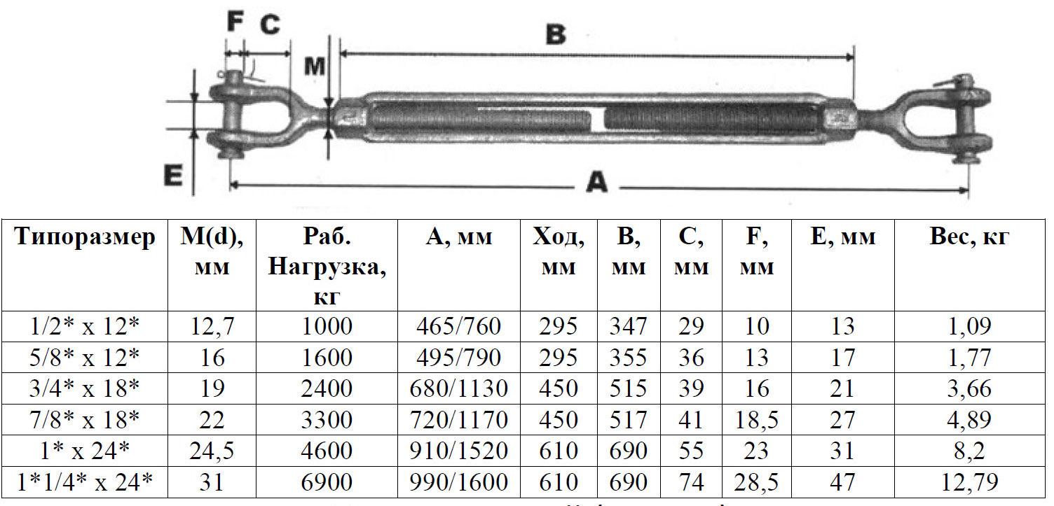 Талреп вилка-вилка din 1478. открытый и закрытый   проинструмент