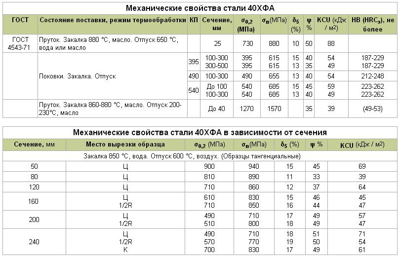 Марка 40хн2ма (40хнма). сталь конструкционная легированная 40хн2ма (40хнма) | ленстальинвест - продажа металлопроката в санкт-петербурге