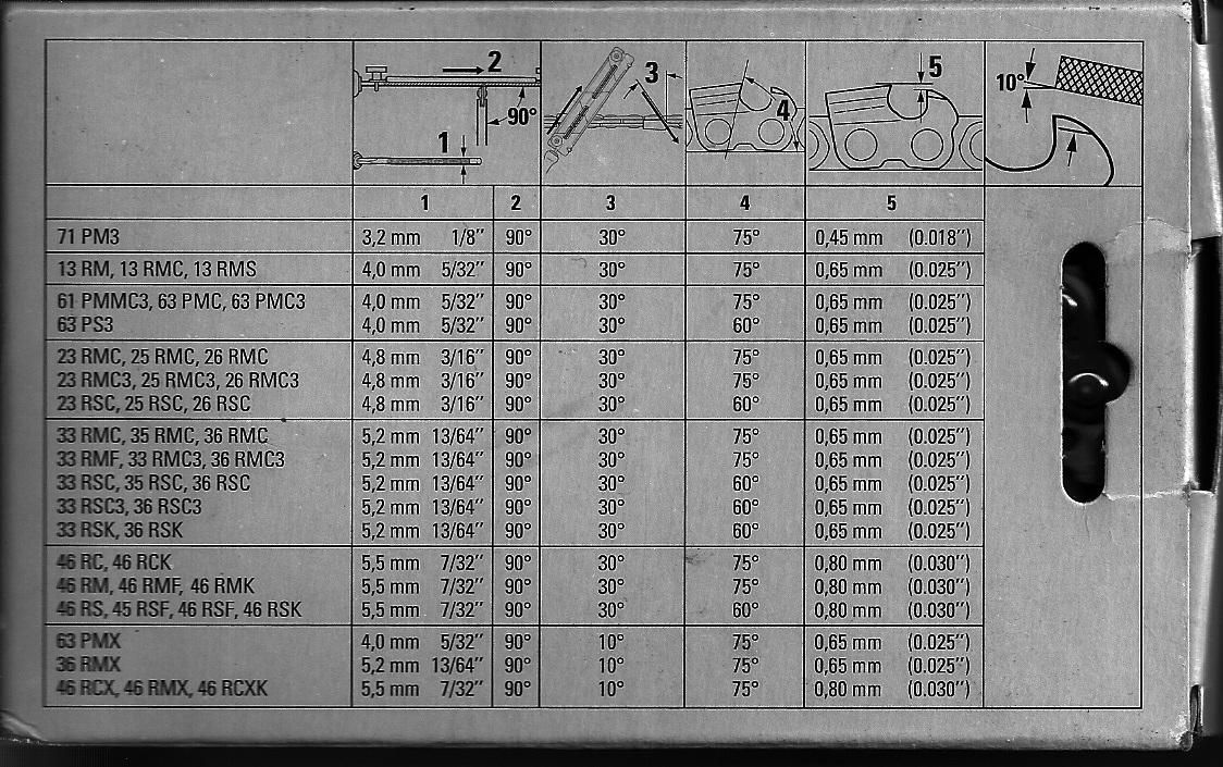 Модельный ряд бензопил штиль, их история, технологии и разработки