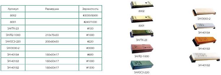 Камни для заточки ножей: таблица зернистости и виды абразивных оселков