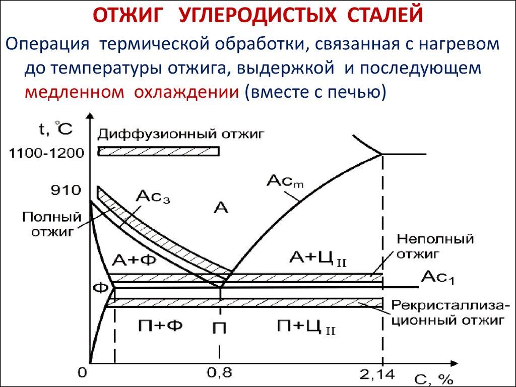 Комплексная термическая обработка металлов
