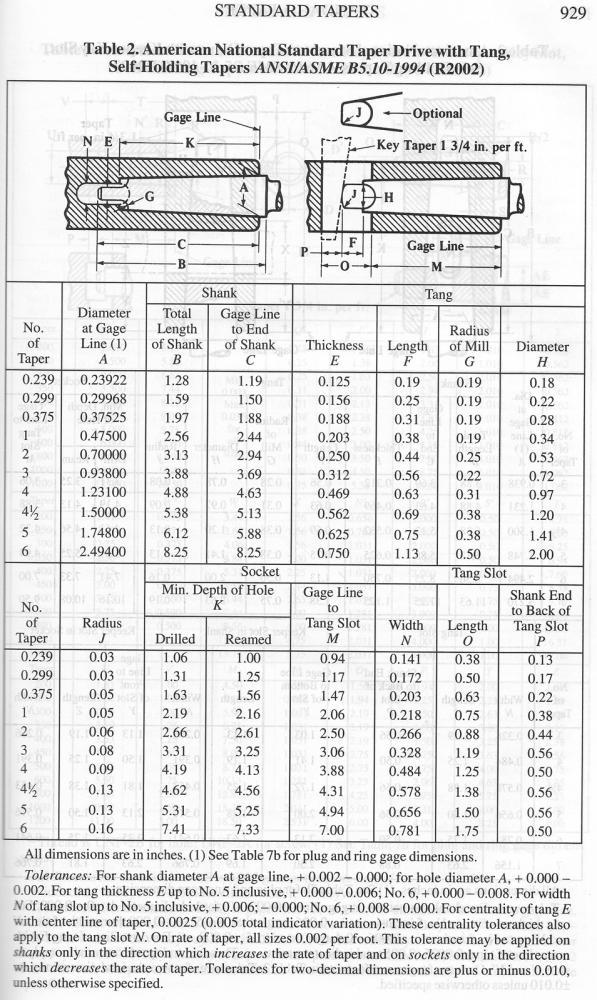 Гост 25557-82конусы инструментальные. основные размеры