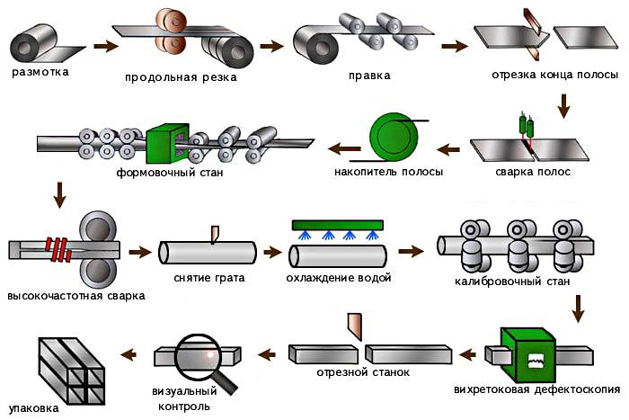 Сварка профильной трубы: виды и особенности выполнения