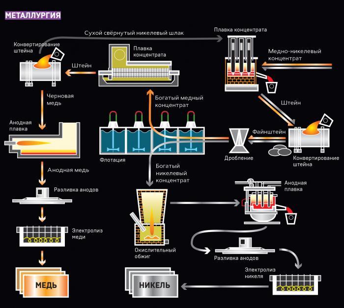 Технология производства и добычи меди.
