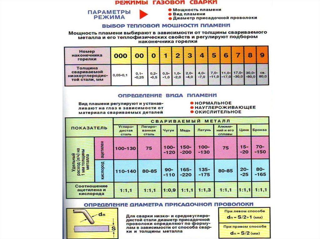 Госты: сварные соединения. типы, размеры и элементы.