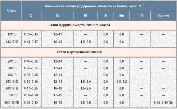 Жаростойкие стали: состав и марки жаропрочных сплавов
