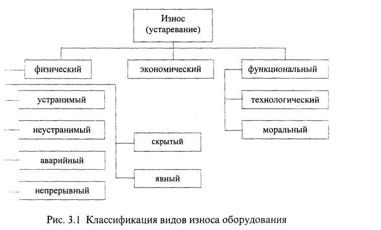 Виды износа основных средств: схема, показатели, формула, оценка