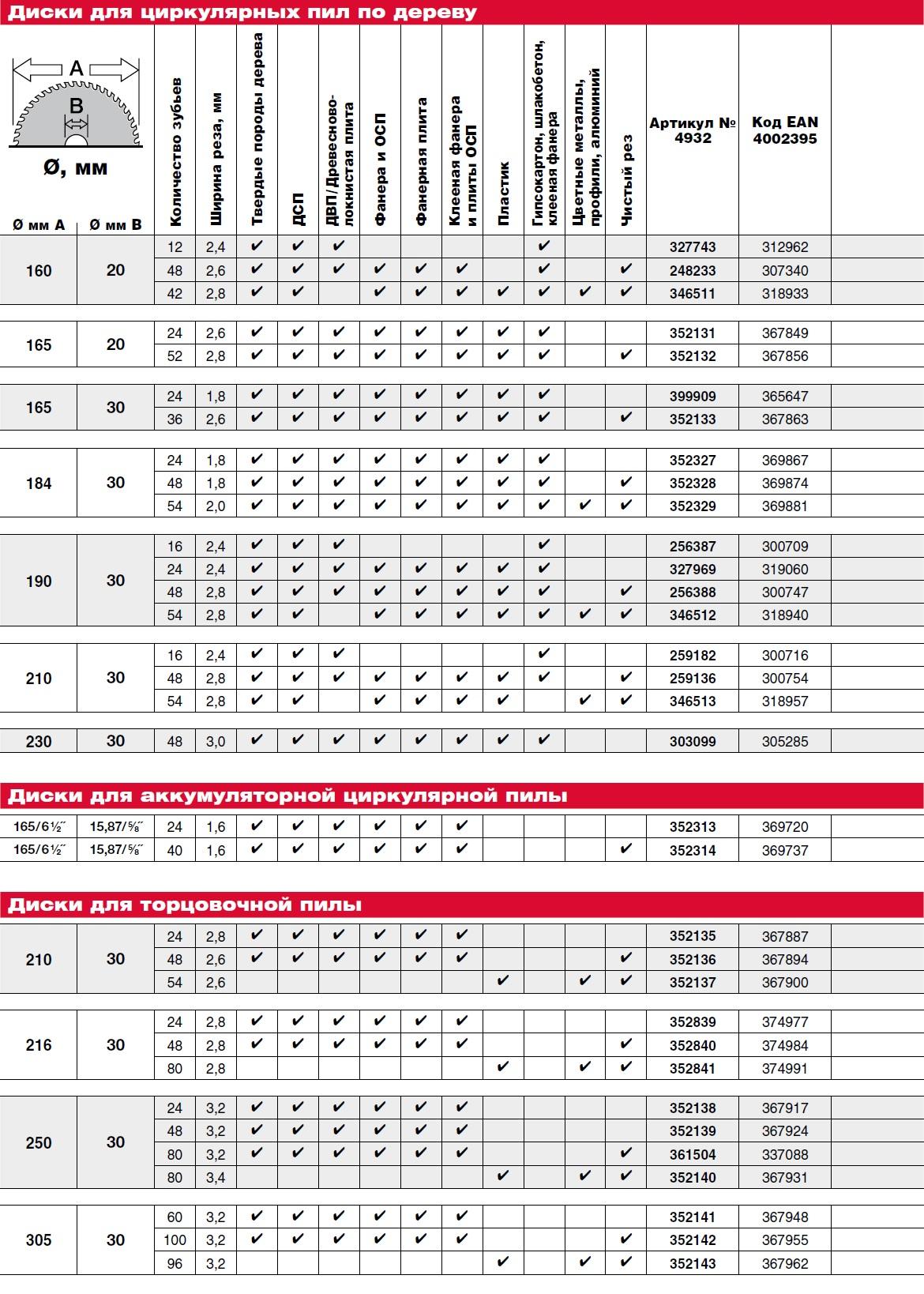 Выбрать пильный диск по фирме и модели пилы — таблицы размеров