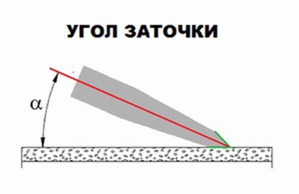 Угол заточки ножей в зависимости от назначения
