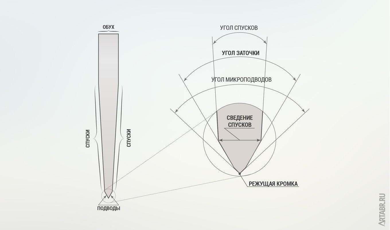 Как правильно точить нож: основные способы и инструкция заточки на бруске