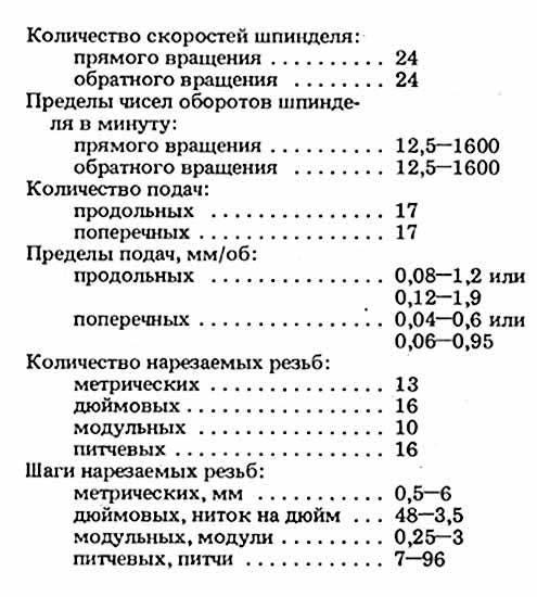 Токарный станок 1м61 инструкция - в помощь хозяину