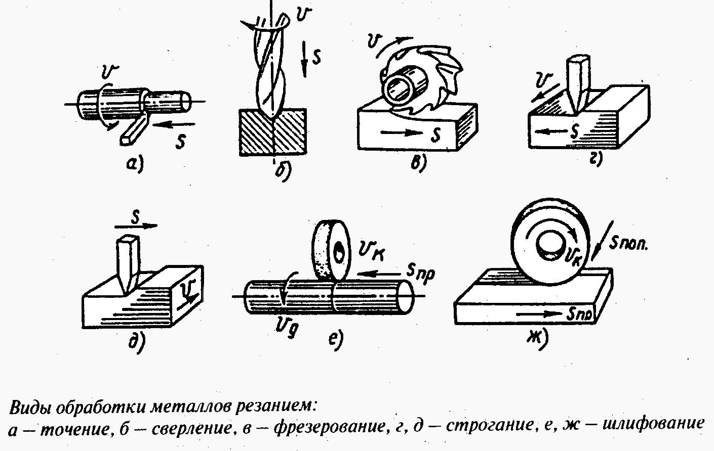 Виды художественной обработки металла